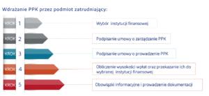 Pracownicze Plany Kapitałowe - wdrożenie. Informacje dla pracodawców.